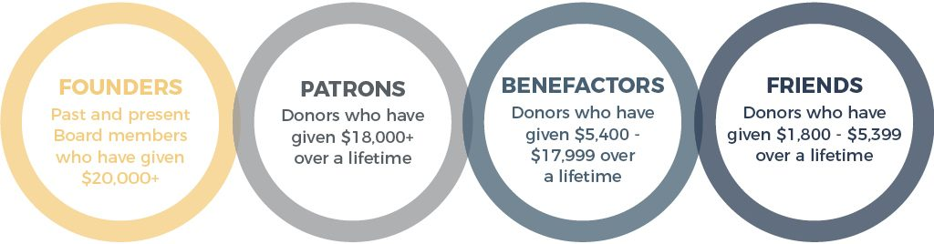 Lifetime Giving Circle Categories JVS Toronto