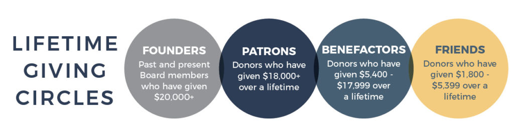 Image depicting Lifetime Giving Circles with 4 categories - Founders, Patrons, Benefactors, and Friends.